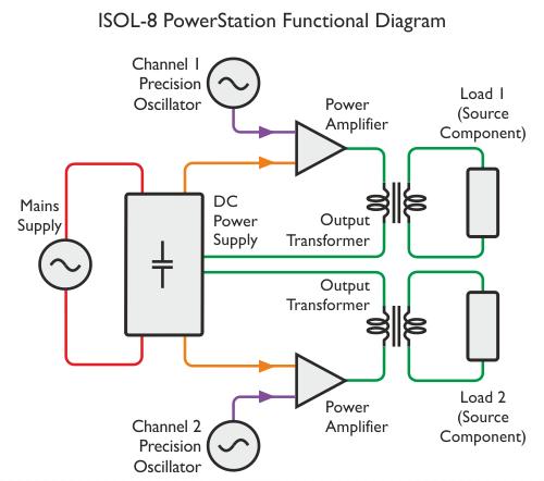 ISOL-8 diagrama funcional