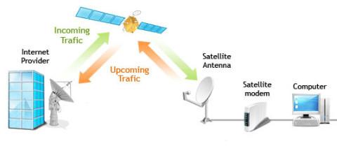 Funcionamiento de internet por satélite (internet rural)